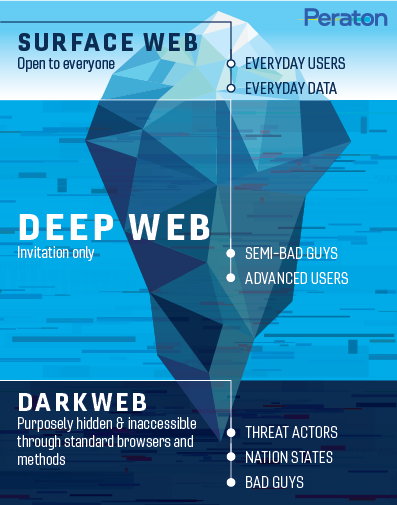 Three data layers of the web