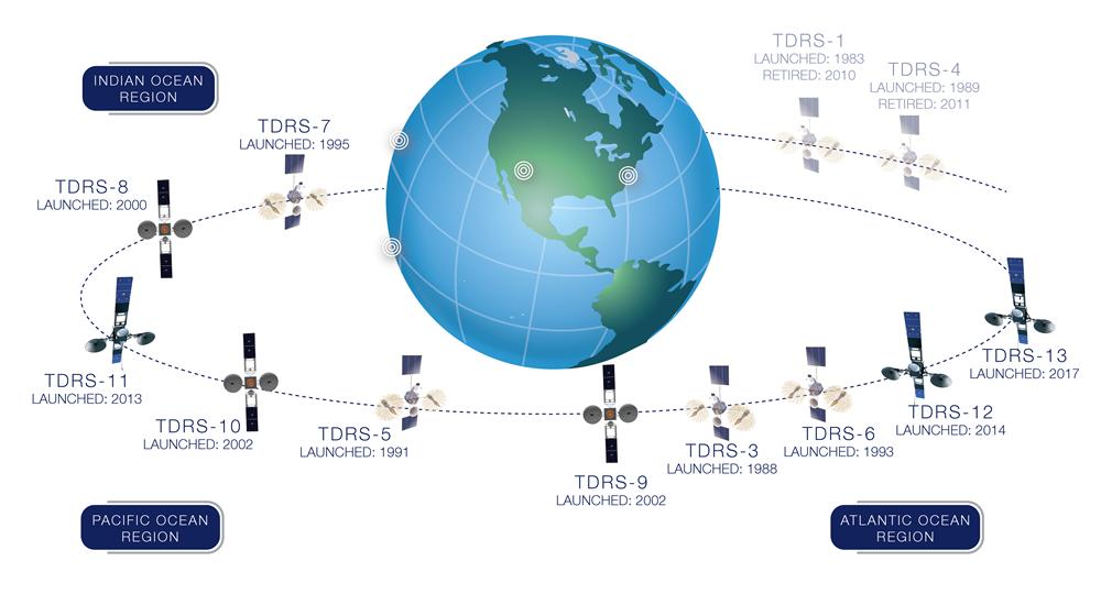 Ten satellites send valuable data to the NASA Space Network. Courtesy NASA.